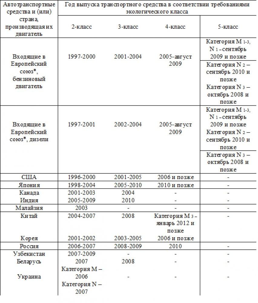Ставки вывозных таможенных пошлин на ряд товаров снизил казахстан как участник вто ladakz