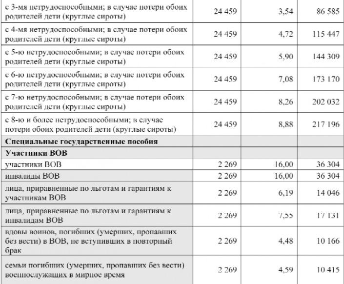 Как назначается пенсия по потере кормильца в украине