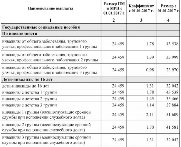 Повышение пенсии в 2017 в апреле 2017 года