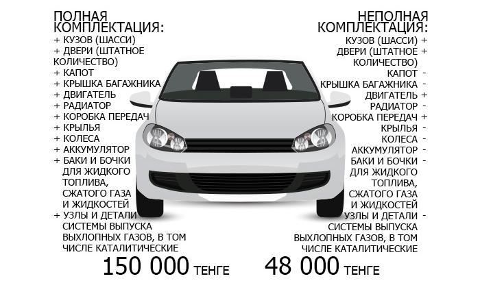 Программы для комплектации авто
