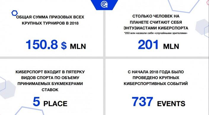 """Через 50 лет киберспорт заменит традиционный спорт. """"Казахтелеком"""" провел мастер-класс с международными экспертами"""