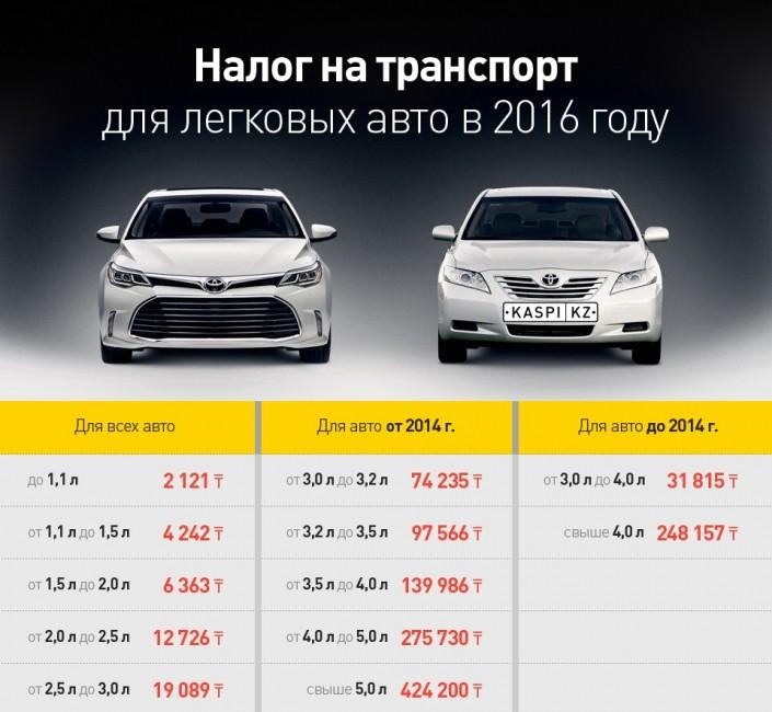 Отмена налогов на автомобиль