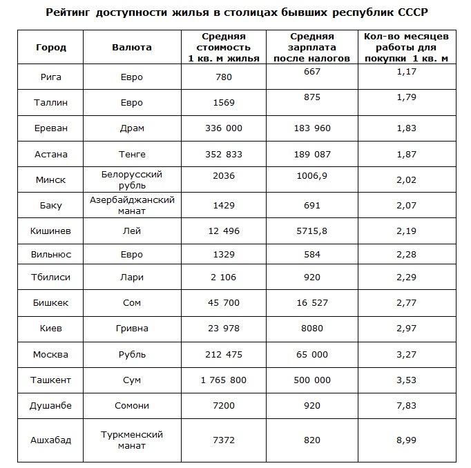 Астана вошла в топ-5 постсоветских столиц с самым доступным жильем