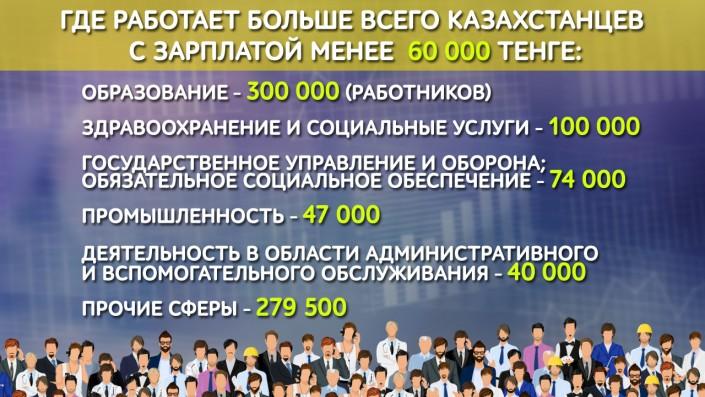 Какие казахстанцы выиграют от снижения налогов в 10 раз