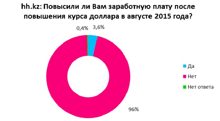 В опросе участие принимали 1,5 тысячи казахстанцев. Согласно его результатам, менее чем