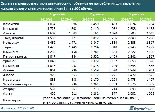 Стоимость электроэнергии с электроплитами 2016 шуманит для стеклокерамики ждджве