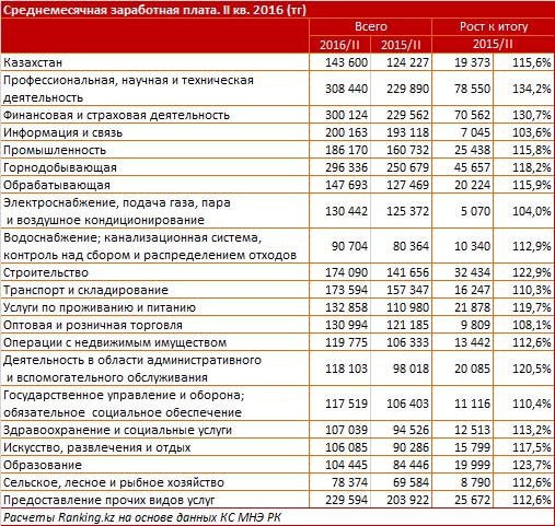 Укаких работников вКазахстане самые большие заработной платы, подсчитали специалисты