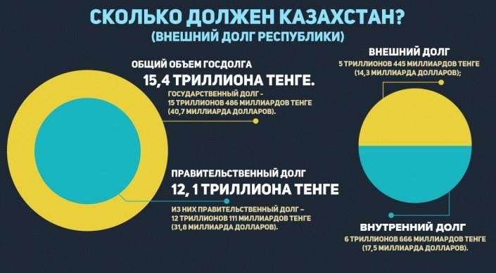 Госдолг страны. Кому и сколько должен Казахстан