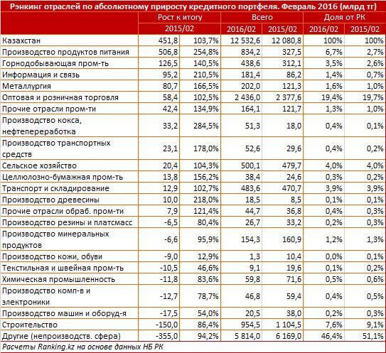 Ранее аналитическая служба Ranking.kz отмечала, что за февраль 2016 года рынок тенговых вкладов населения вырос на 8 процентов, до 1,53 триллиона тенге, ...
