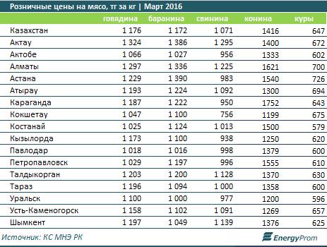 В каких городах Казахстана самые дорогие мясо и колбаса, фото-1