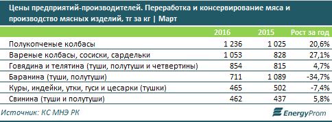 В каких городах Казахстана самые дорогие мясо и колбаса, фото-2