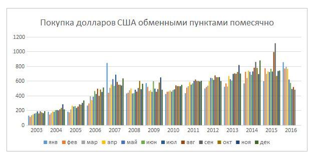 Почему тенге к рублю