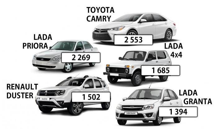 Названы самые востребованные у казахстанцев марки машин - новости ... fef92a39a08