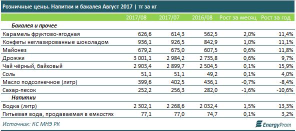 В августе в Казахстане подешевели овощи