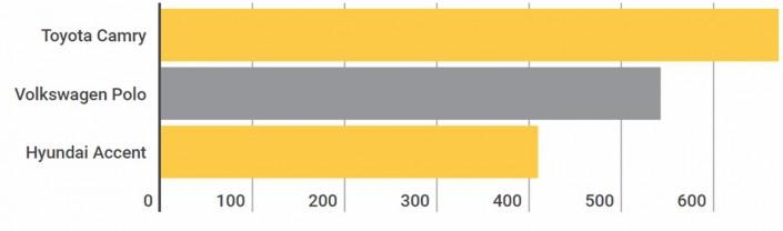 По информации аналитиков, почти треть всех продаж на официальном рынке  страны приходится на Алматы. В минувшем году однозначным лидером в городе  был седан ... d6aec3c72e8
