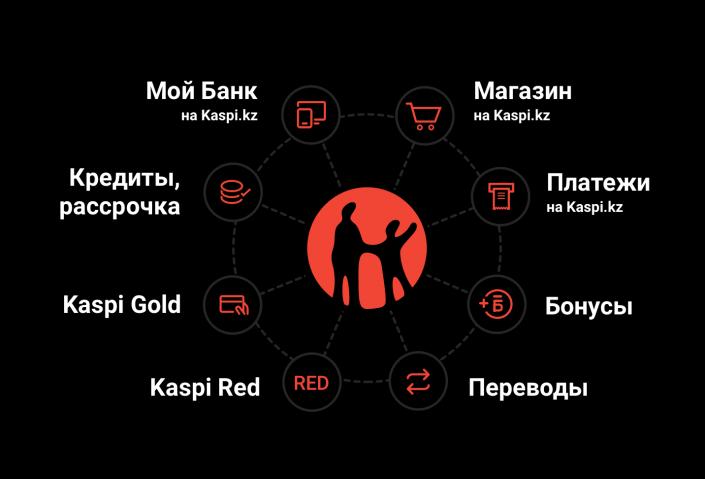Kaspi.kz онлайн заявка на кредит