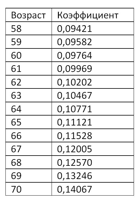 Как рассчитать коэффициент выхода на пенсию личный кабинет пенсионного фонда через госуслуги воронеж