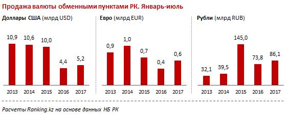 В июле казахстанцы активно скупали доллары и евро - исследование