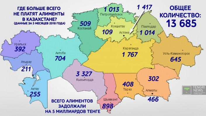 Где больше всего неплательщиков алиментов в Казахстане
