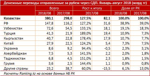 148 миллиардов тенге отправили казахстанцы в Россию