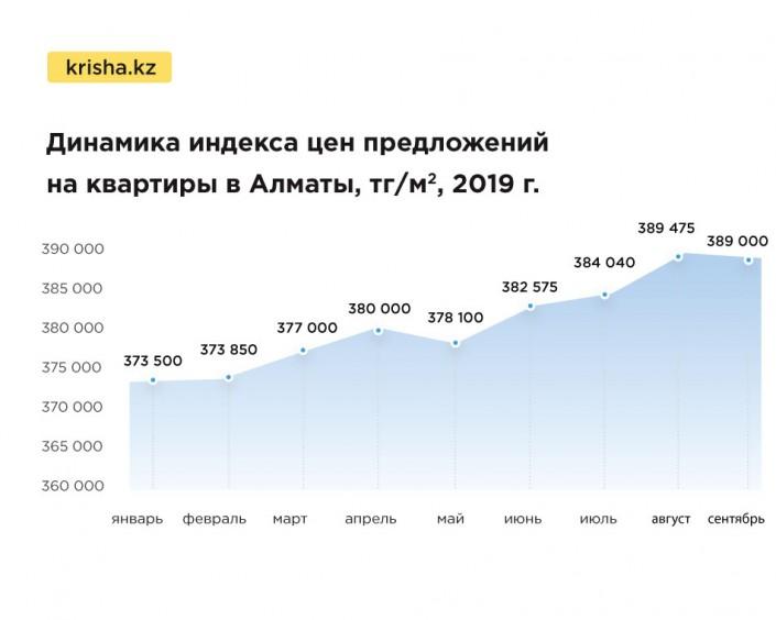 Топ казахстанских городов с самым дорогим жильем