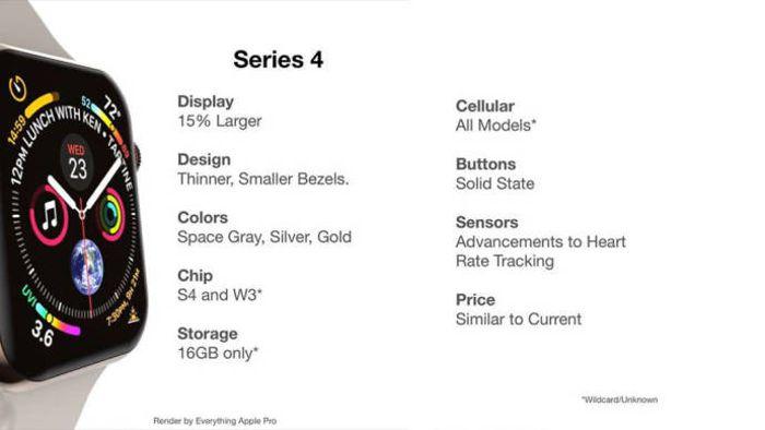 Возможные характеристики Apple Watch 4