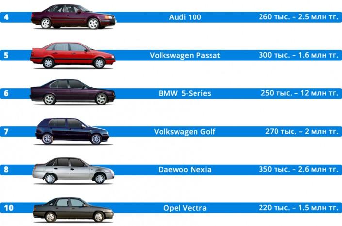 Названы самые популярные авто с пробегом в Казахстане