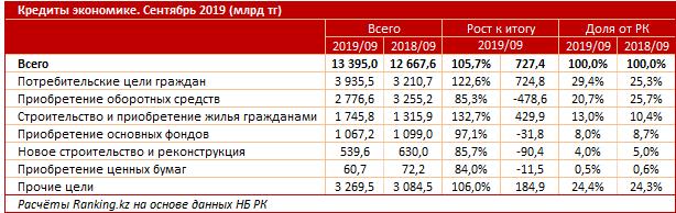 взяли кредит на 28 млн рублей