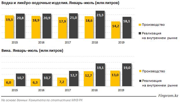 Казахстанцы стали меньше пить