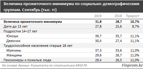 Прожиточный минимум снизился в Казахстане