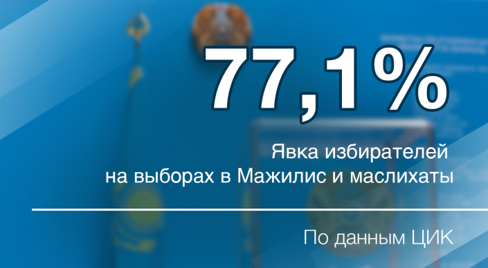 77,1 процента избирателей проголосовали на выборах в Казахстане