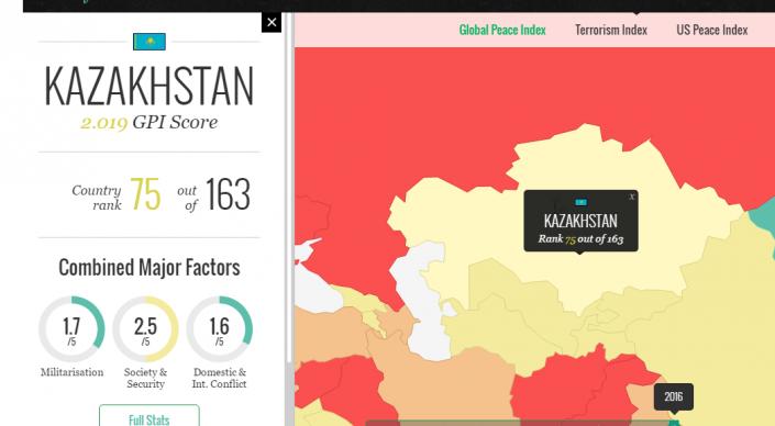 Казахстан обошел США в рейтинге безопасности