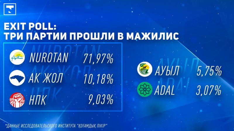 Алғашқы Еxit poll нәтижесі жарияланды