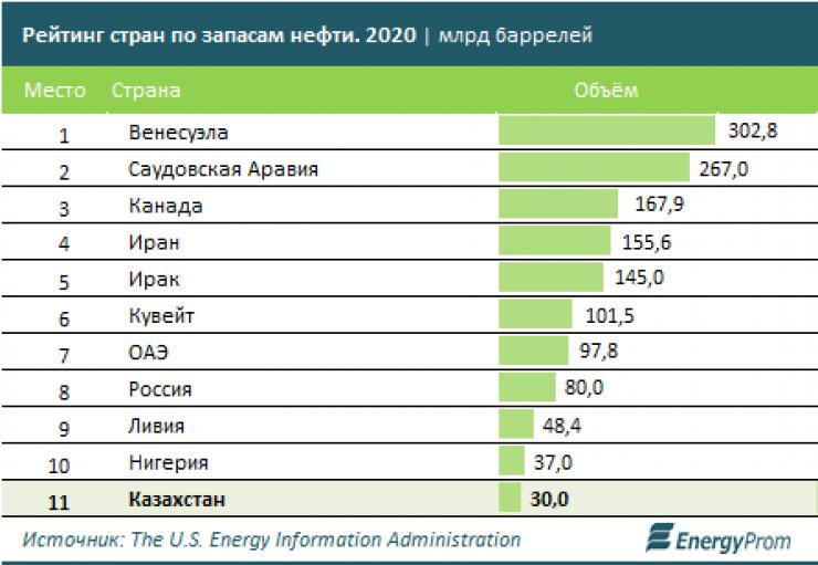 Казахстан занял 11-е место в мире по запасам нефти