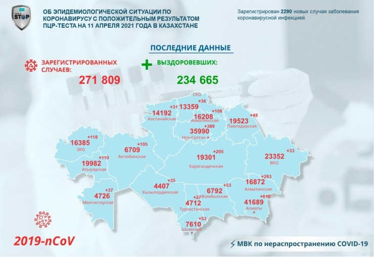 Заметный спад заражений коронавирусом зафиксирован в Казахстане