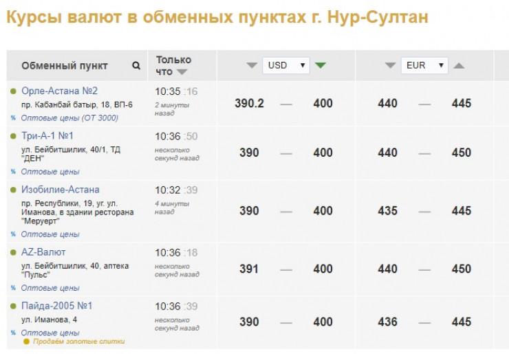 Доллар подорожал до 400 тенге в обменниках Казахстана 1