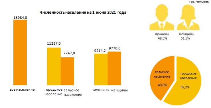 Названа численность населения Казахстана на 1 июня