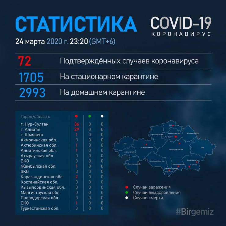 Больных коронавирусом нашли в Шымкенте, СКО и Жамбылской области , фото-1