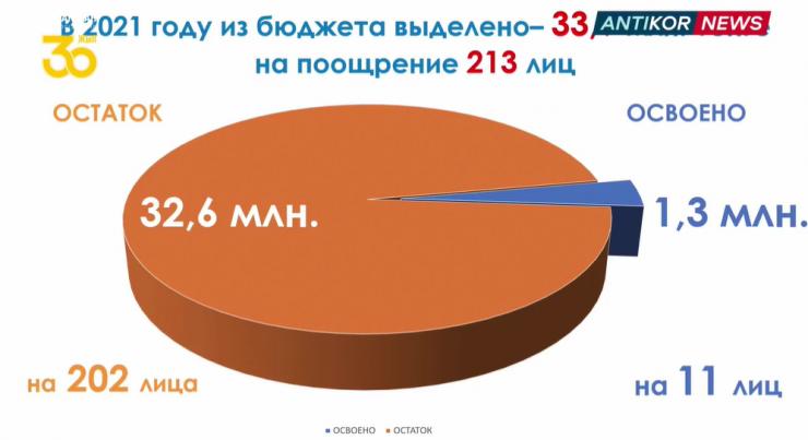 Сколько заплатят казахстанцам за сообщения о взятках