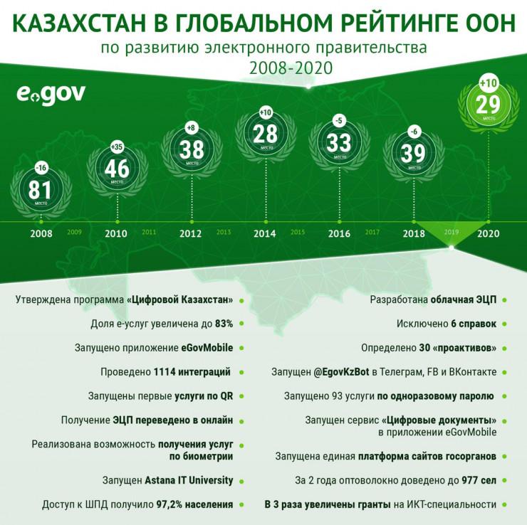 Казахстан поднялся на 10 позиций в рейтинге развития электронного правительства