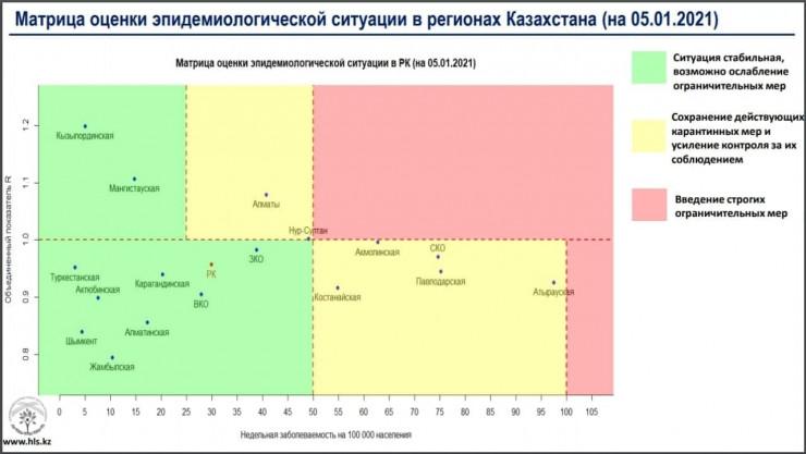 """Красная"" зона ""обнулилась"" в Казахстане"