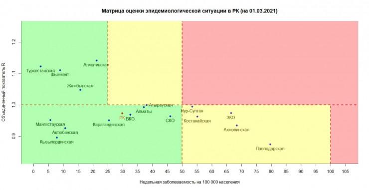 Опубликована матрица оценки эпидемиологической ситуации в РК