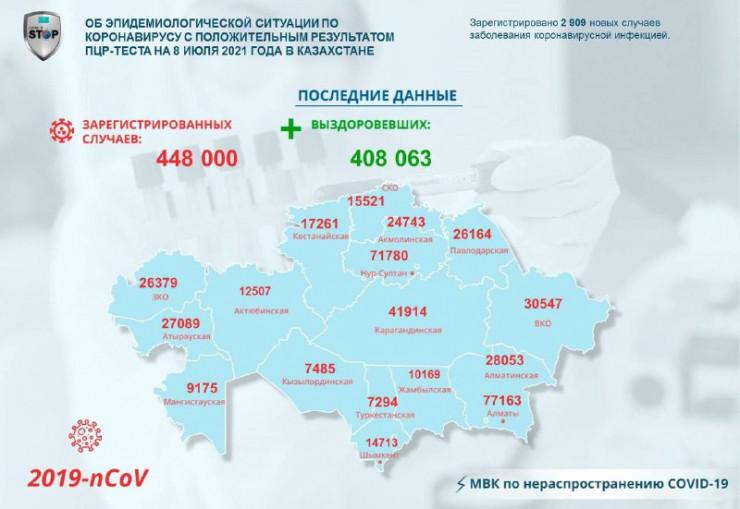 В Казахстане за сутки коронавирусом заболели 2909 человек