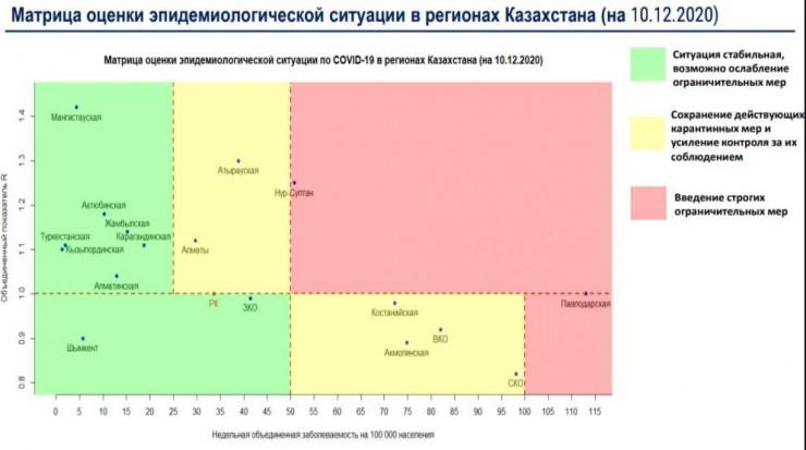 """Нур-Султан вошел в """"красную"""" зону"""