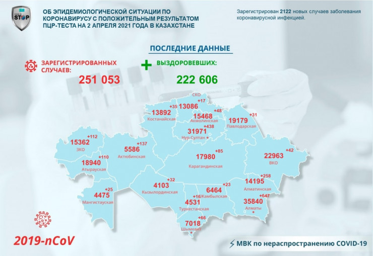 Рекорд по числу заражений коронавирусом побит в Казахстане