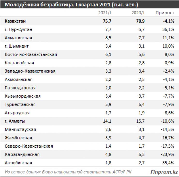 В каких регионах РК больше всего безработной молодежи